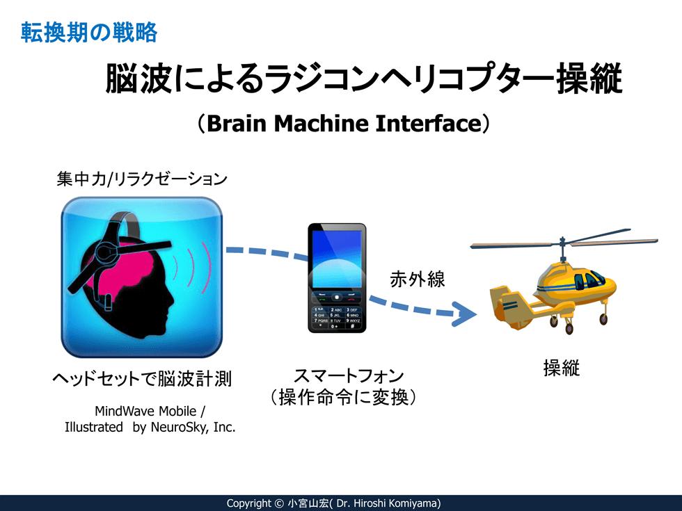 精神集中によってヘリコプターを飛ばす技術を生かす