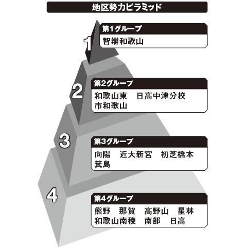 和歌山 勢力ピラミッド