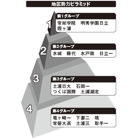 茨城 勢力ピラミッド