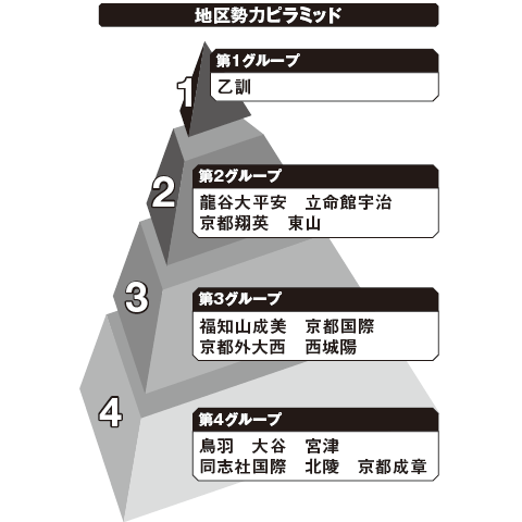 京都 勢力ピラミッド