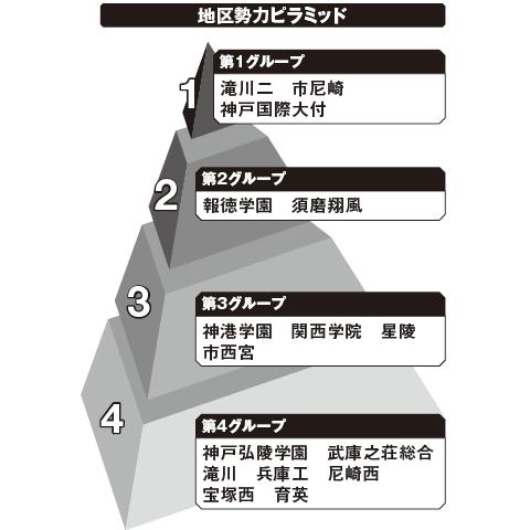 東兵庫 勢力ピラミッド