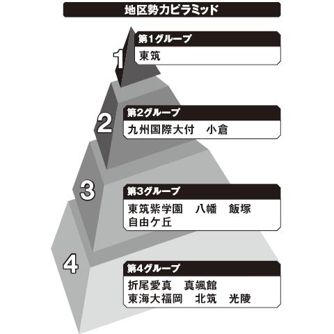 北福岡 勢力ピラミッド