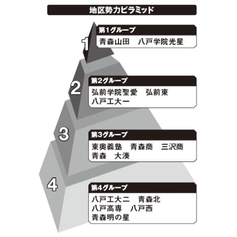 青森地区勢力ピラミッド