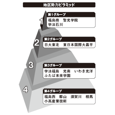 福島地区勢力ピラミッド