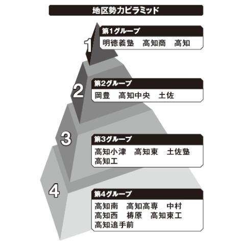 高知地区勢力ピラミッド
